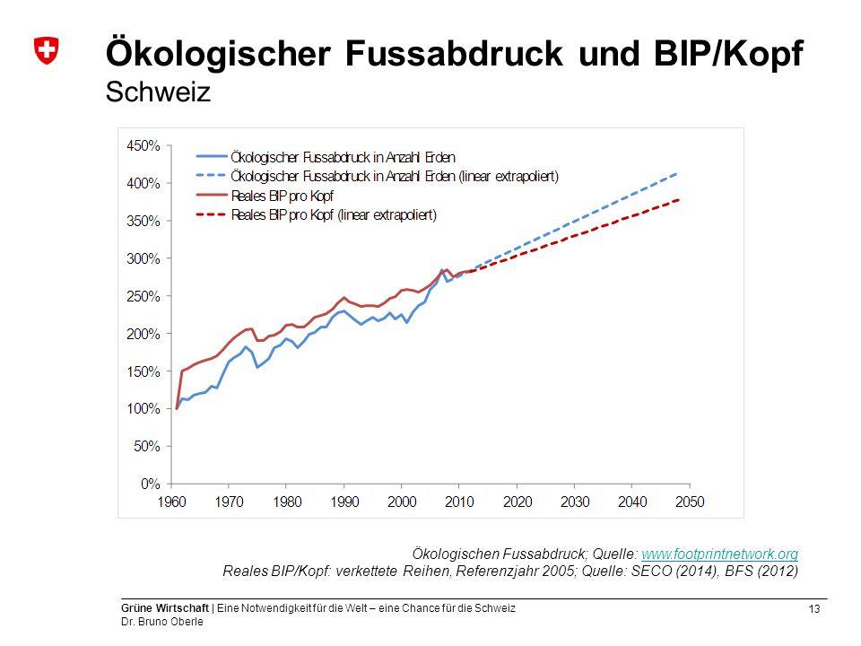 Ökologischer Fussabdruck und BIP/Kopf Schweiz