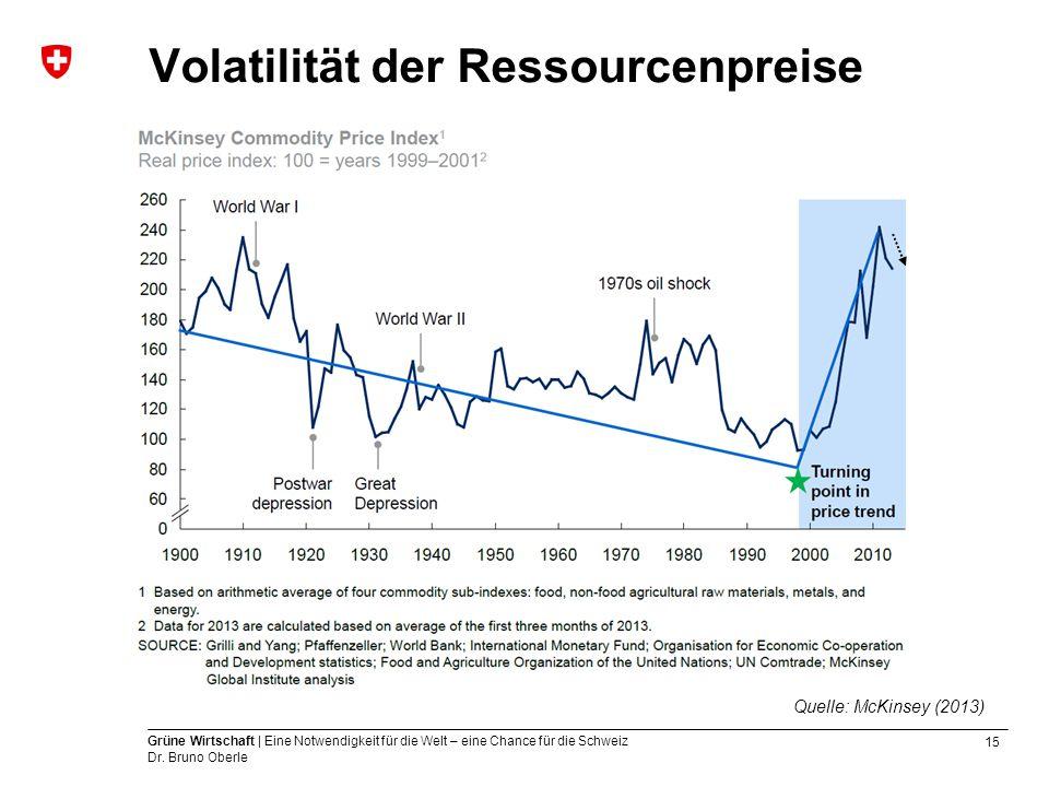 Volatilität der Ressourcenpreise