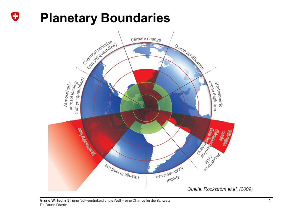 Planetary Boundaries Quelle: Rockström et al. (2009)