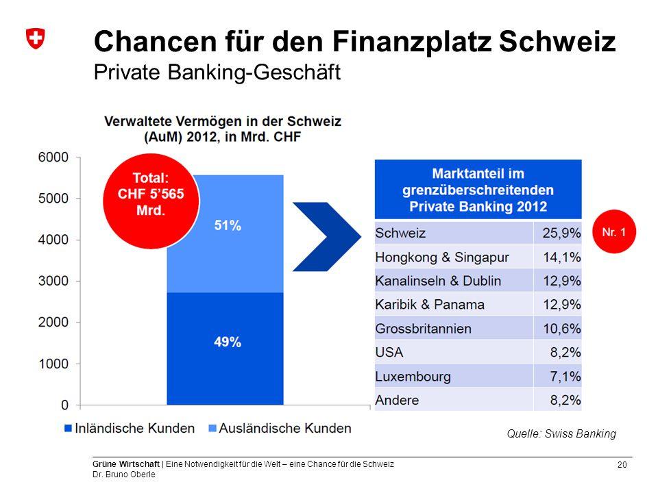 Chancen für den Finanzplatz Schweiz