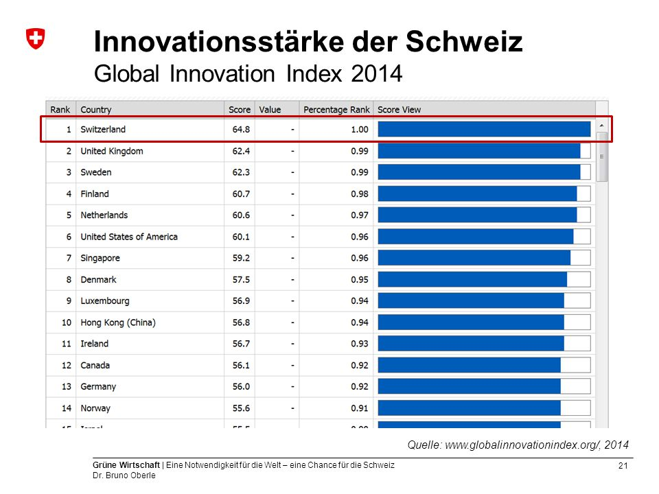 Innovationsstärke der Schweiz Global Innovation Index 2014