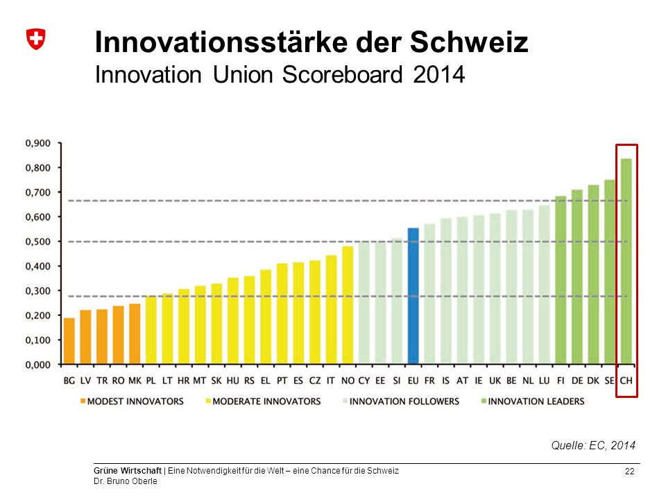 Innovationsstärke der Schweiz Innovation Union Scoreboard 2014