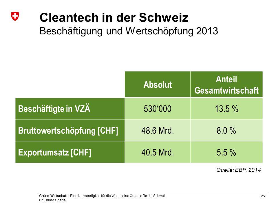 Cleantech in der Schweiz Beschäftigung und Wertschöpfung 2013