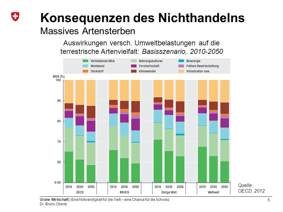 Konsequenzen des Nichthandelns Massives Artensterben