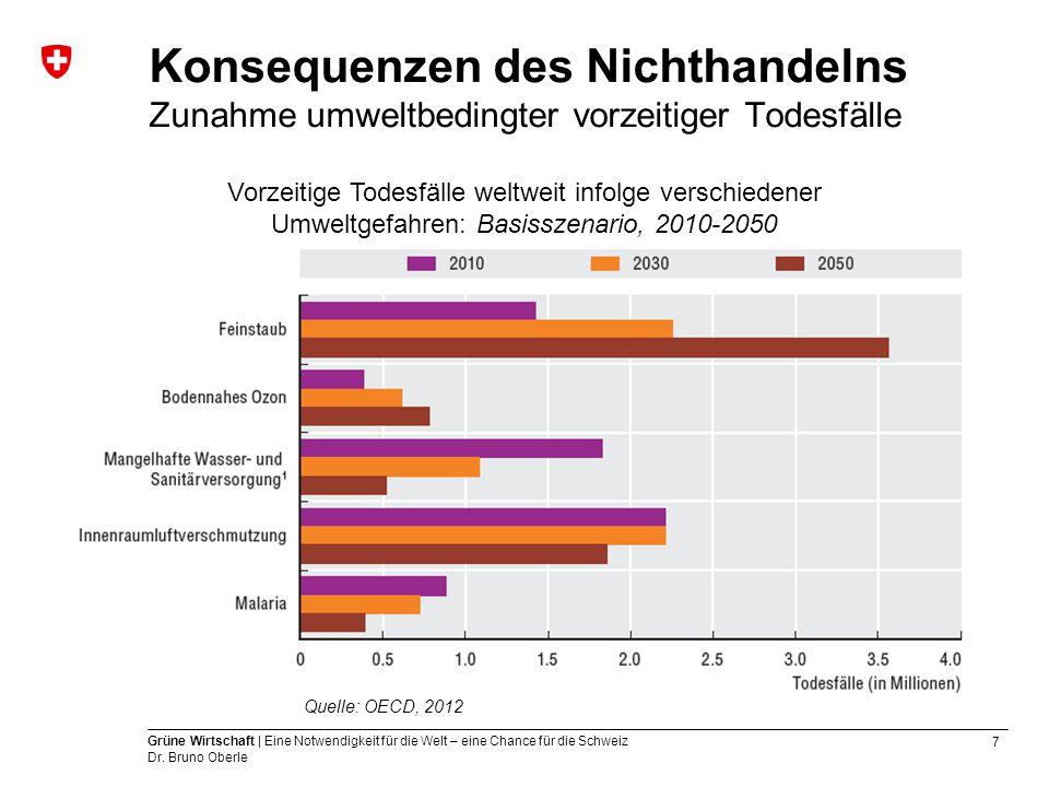 Konsequenzen des Nichthandelns Zunahme umweltbedingter vorzeitiger Todesfälle