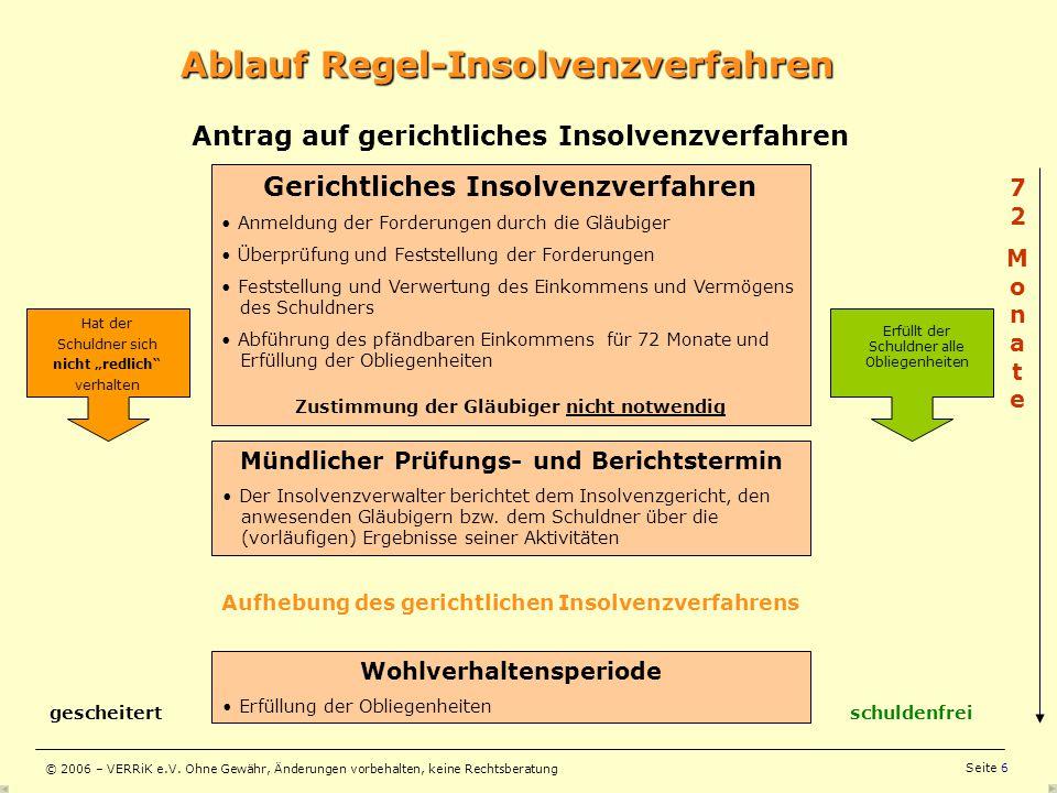 Ablauf Regel-Insolvenzverfahren