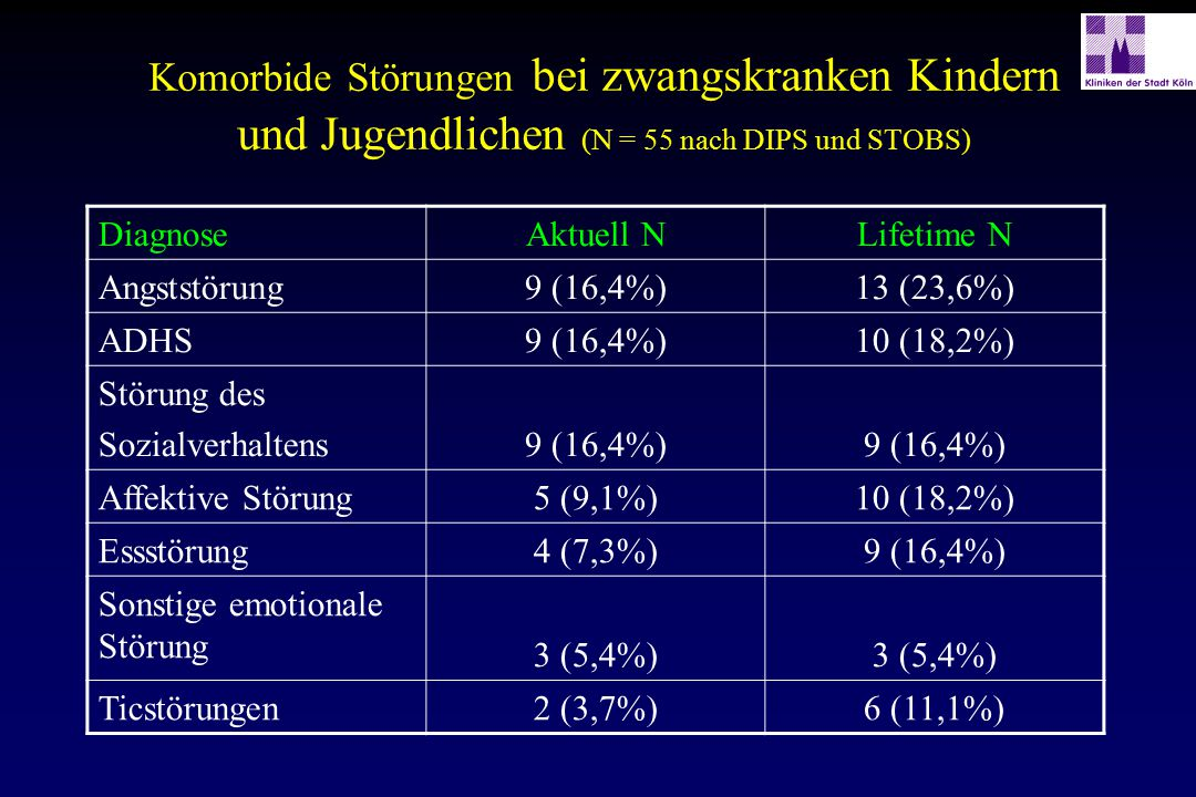 Komorbide Störungen bei zwangskranken Kindern und Jugendlichen (N = 55 nach DIPS und STOBS)