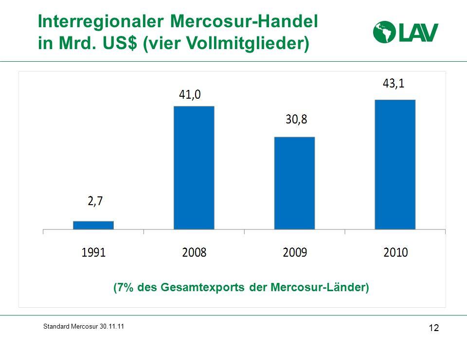 Interregionaler Mercosur-Handel in Mrd. US$ (vier Vollmitglieder)