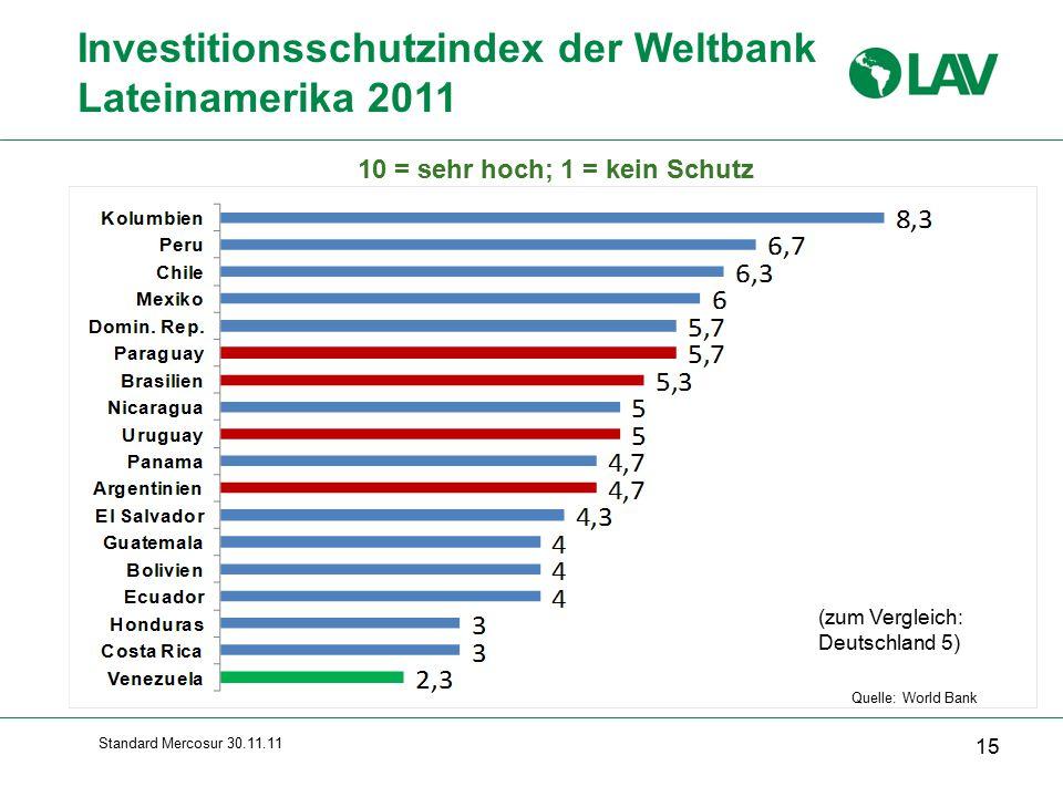 Investitionsschutzindex der Weltbank Lateinamerika 2011