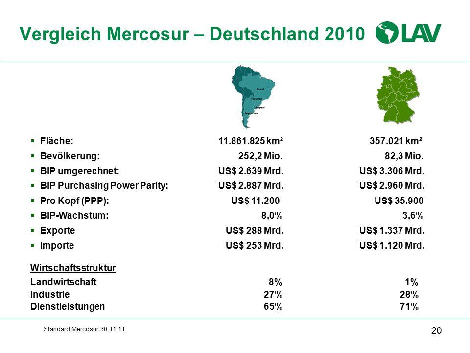 Vergleich Mercosur – Deutschland 2010