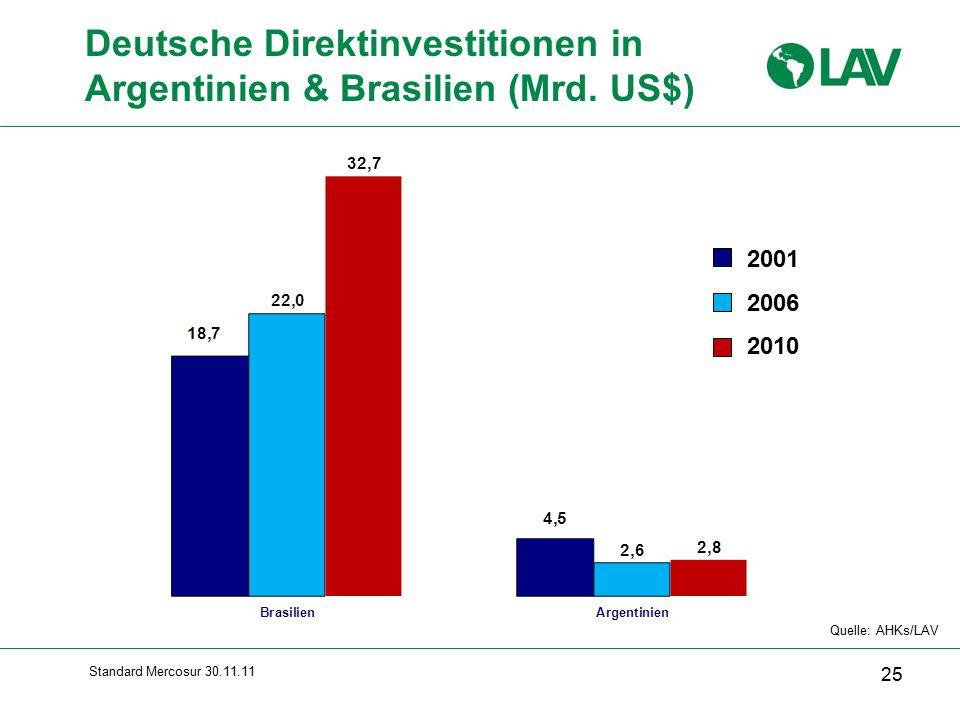 Deutsche Direktinvestitionen in Argentinien & Brasilien (Mrd. US$)