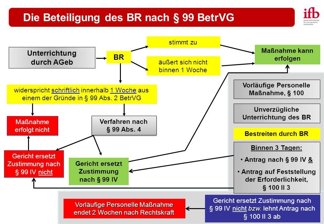 Die Beteiligung des BR nach § 99 BetrVG