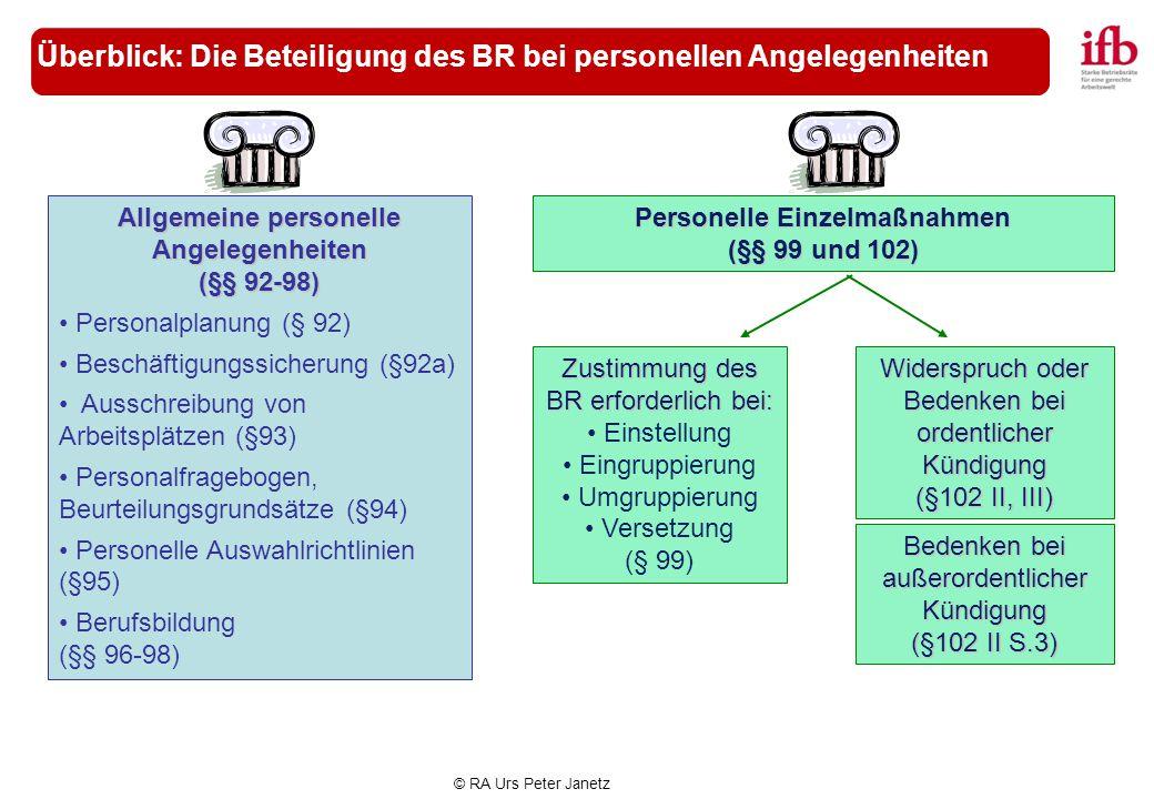 Überblick: Die Beteiligung des BR bei personellen Angelegenheiten
