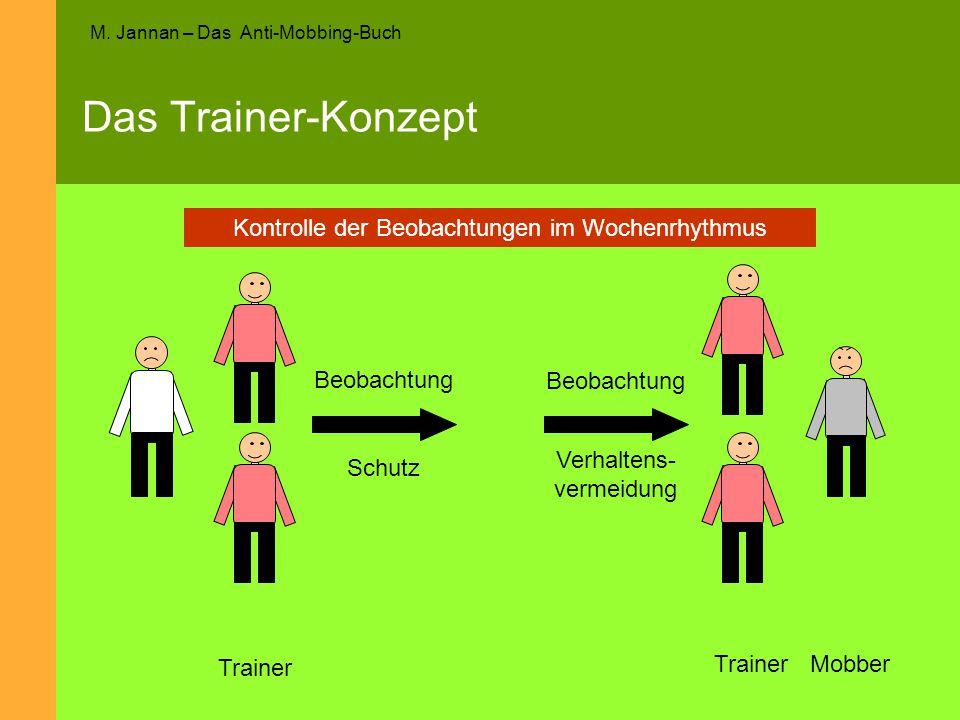 Das Trainer-Konzept Kontrolle der Beobachtungen im Wochenrhythmus