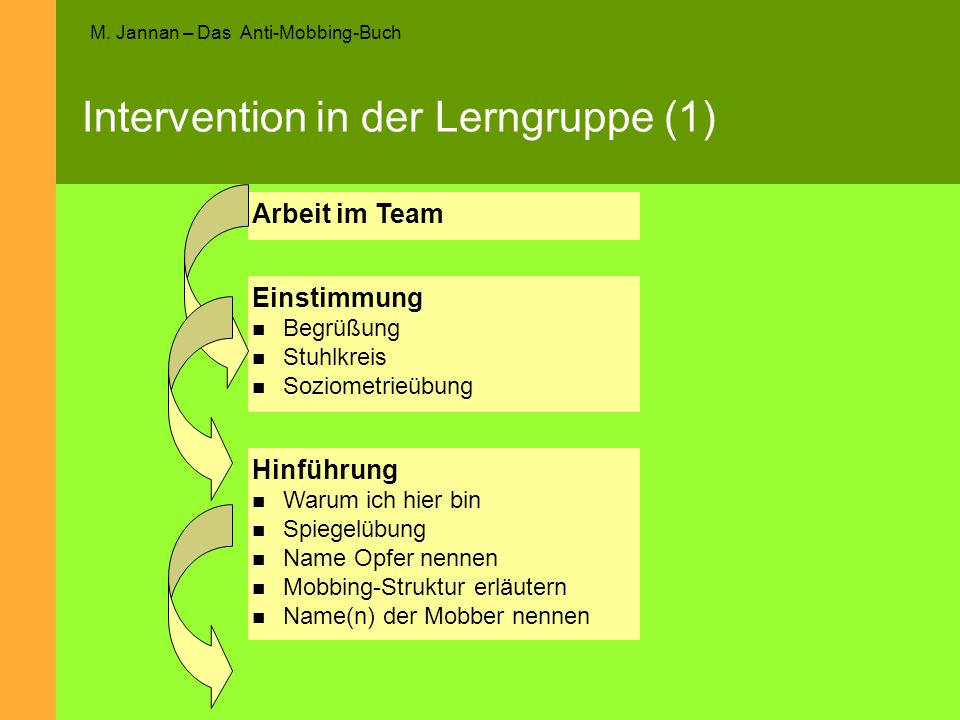 Intervention in der Lerngruppe (1)