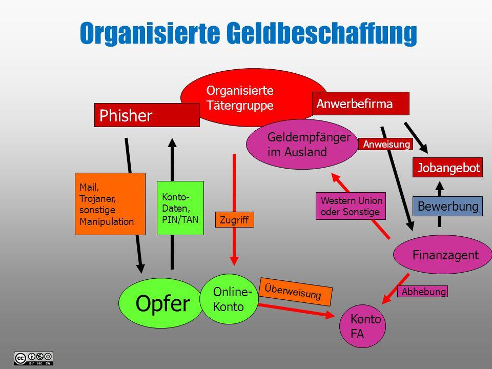 Organisierte Geldbeschaffung