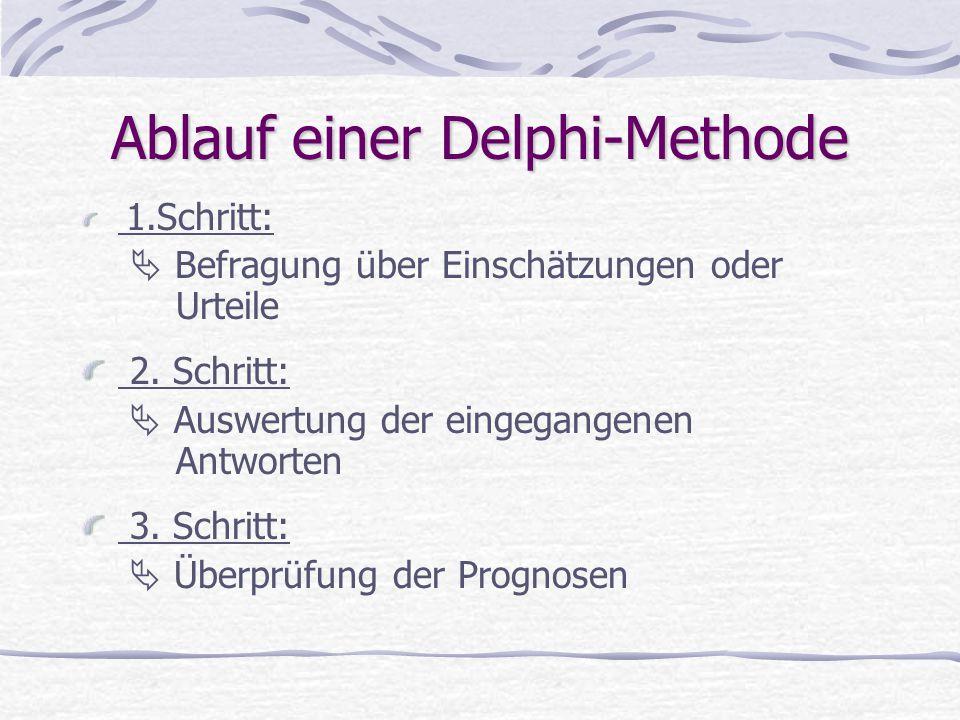 Ablauf einer Delphi-Methode