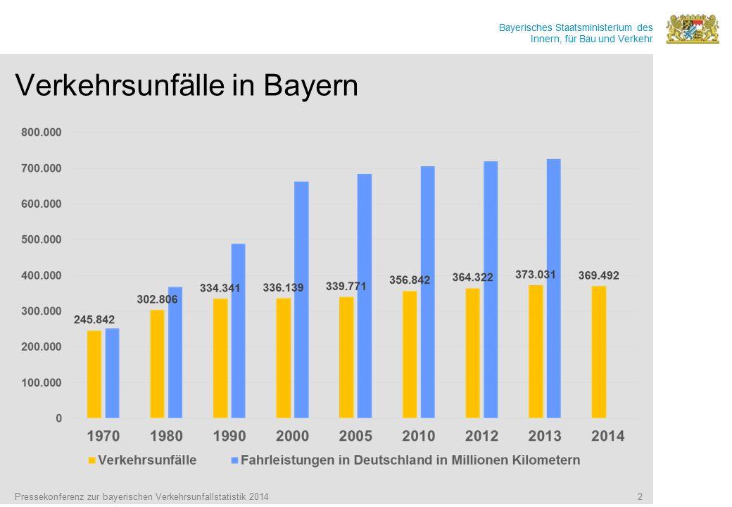 Verkehrsunfälle in Bayern