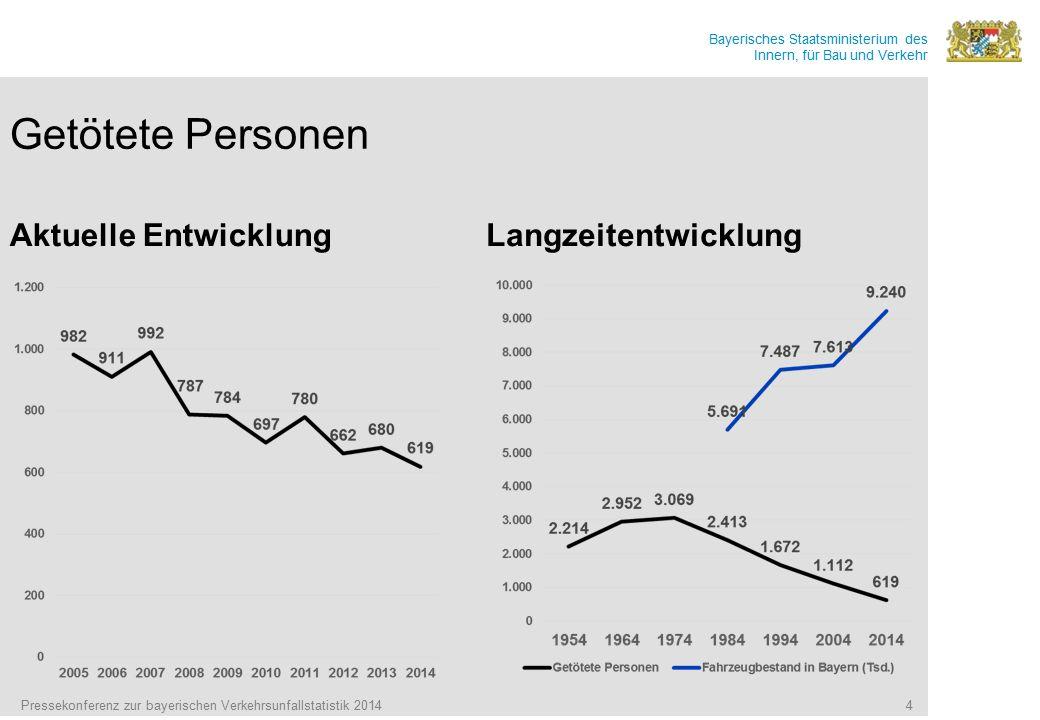 Getötete Personen Aktuelle Entwicklung Langzeitentwicklung