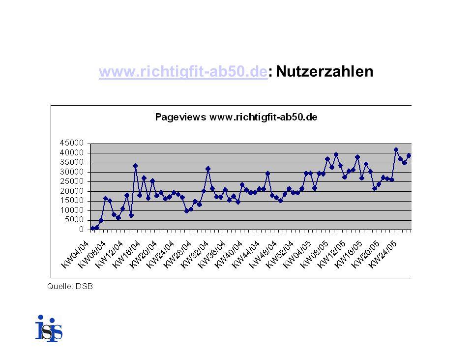 www.richtigfit-ab50.de: Nutzerzahlen