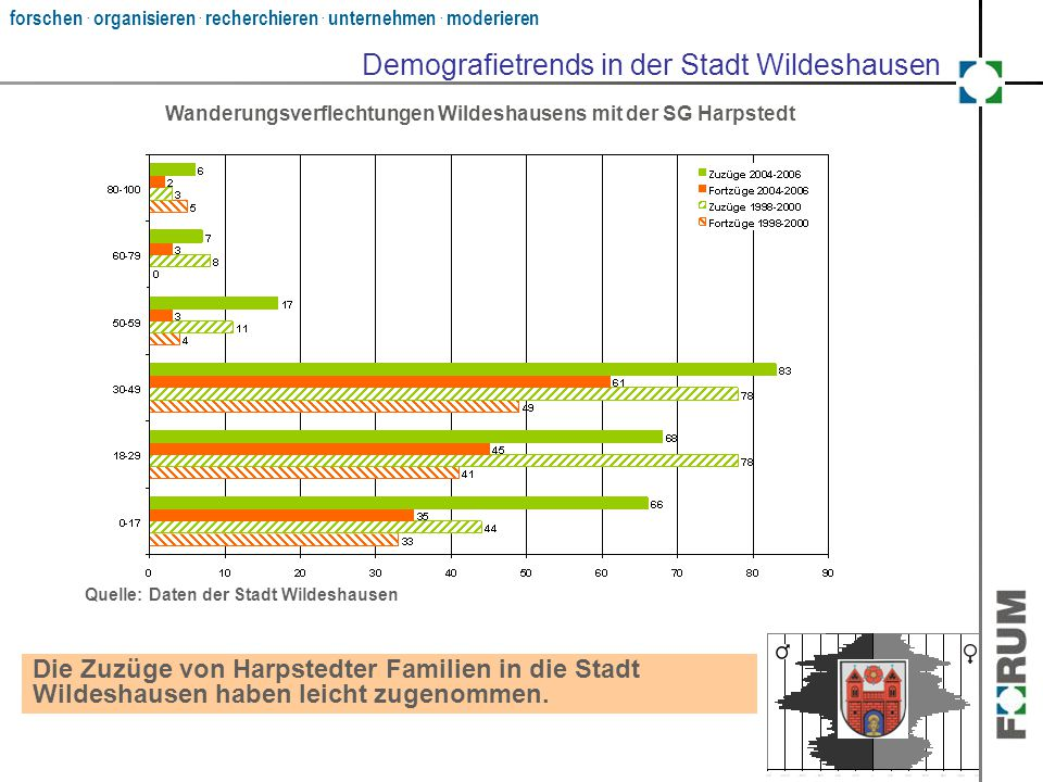 Demografietrends in der Stadt Wildeshausen