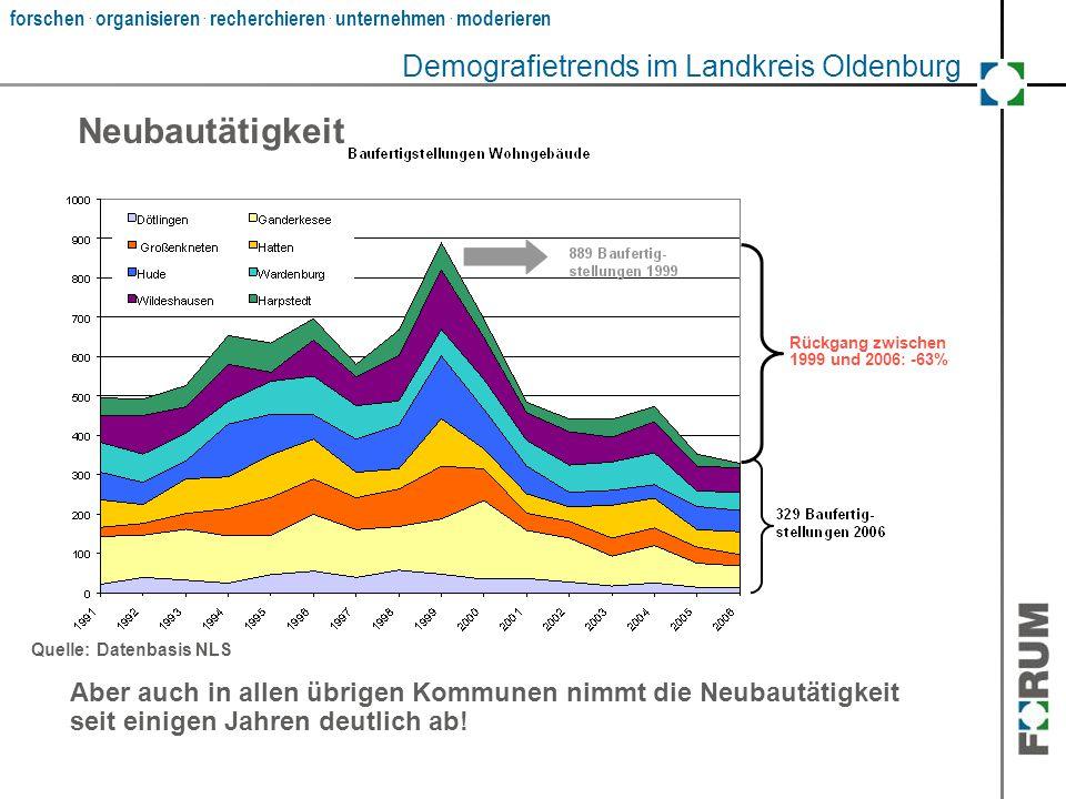 Neubautätigkeit Demografietrends im Landkreis Oldenburg