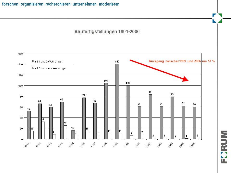 Baufertigstellungen 1991-2006