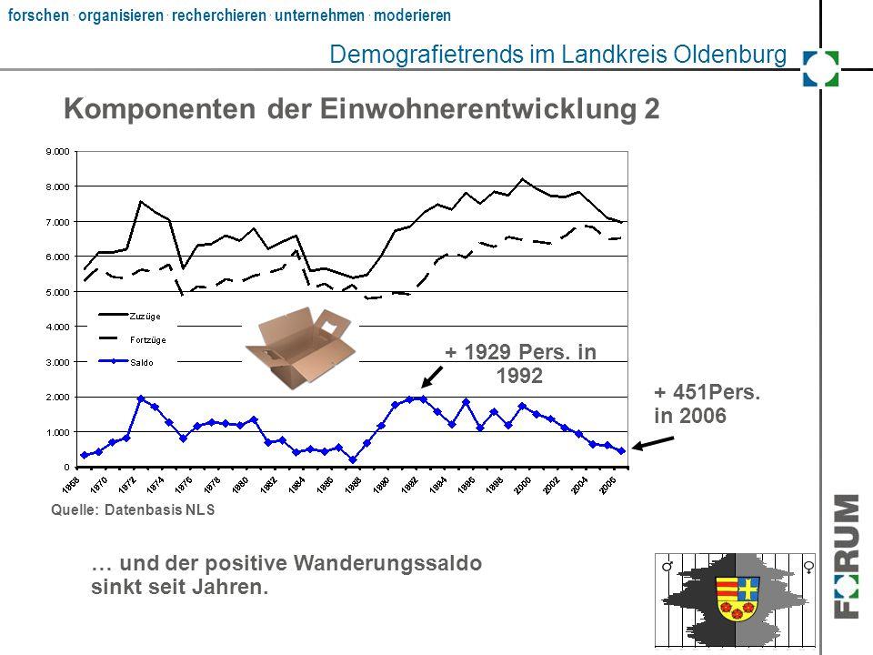Demografietrends im Landkreis Oldenburg