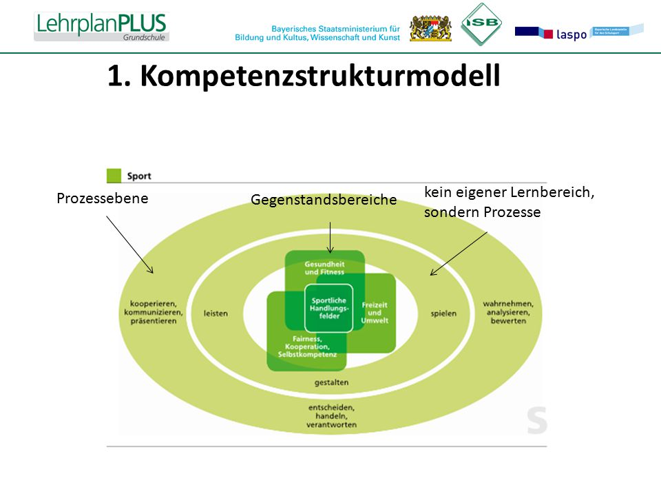 1. Kompetenzstrukturmodell