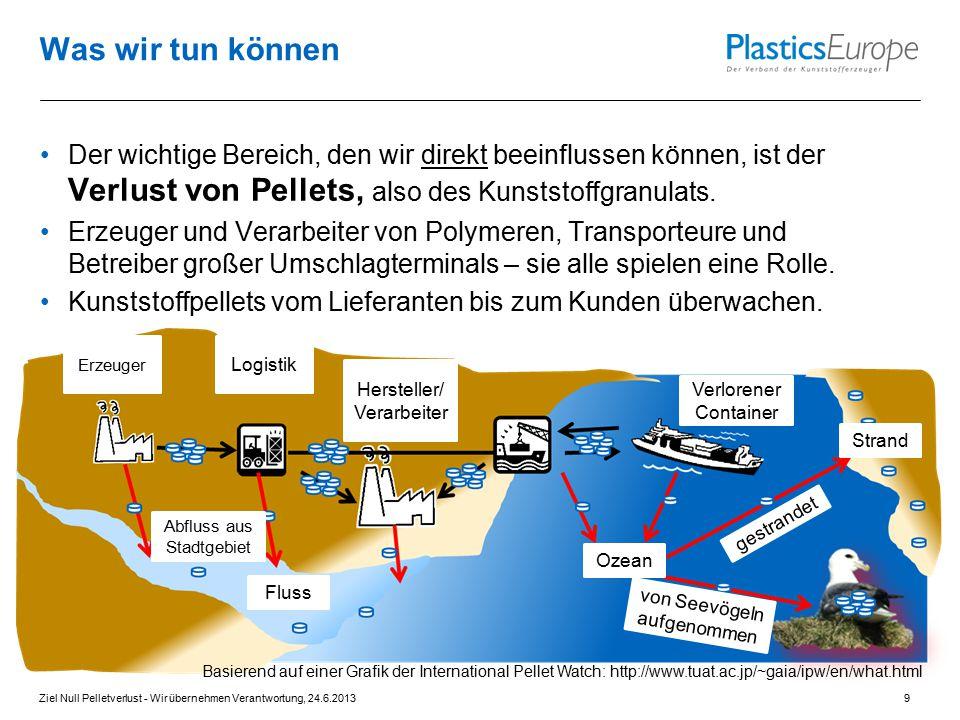 Was wir tun können Der wichtige Bereich, den wir direkt beeinflussen können, ist der Verlust von Pellets, also des Kunststoffgranulats.
