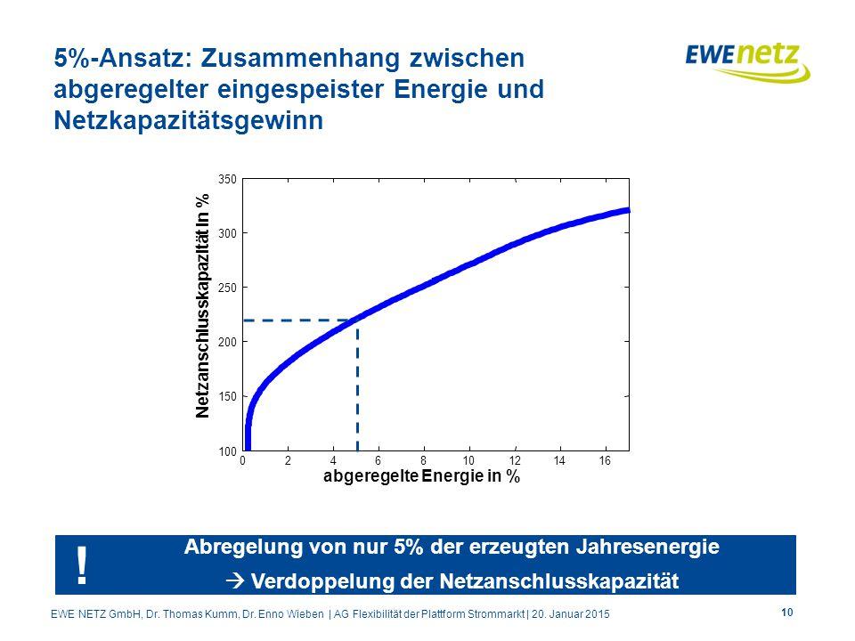 5%-Ansatz: Zusammenhang zwischen abgeregelter eingespeister Energie und Netzkapazitätsgewinn