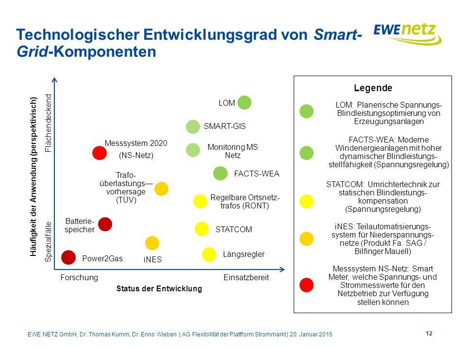 Technologischer Entwicklungsgrad von Smart- Grid-Komponenten