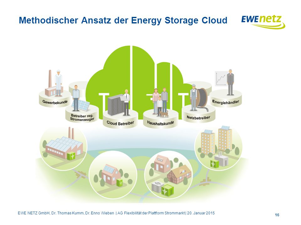 Methodischer Ansatz der Energy Storage Cloud