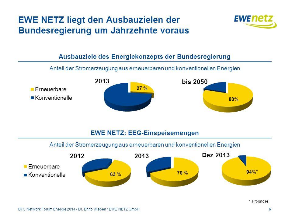 EWE NETZ liegt den Ausbauzielen der Bundesregierung um Jahrzehnte voraus