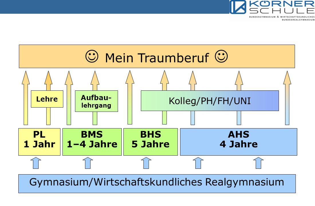 Gymnasium/Wirtschaftskundliches Realgymnasium