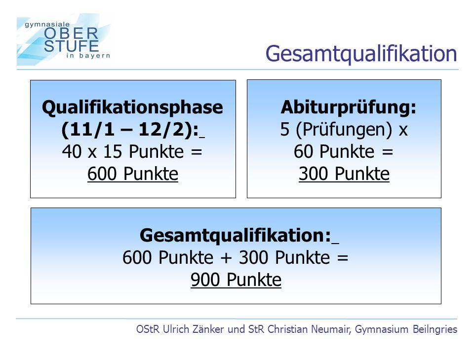 Gesamtqualifikation: