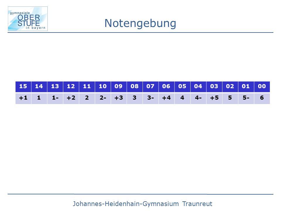 Notengebung 15. 14. 13. 12. 11. 10. 09. 08. 07. 06. 05. 04. 03. 02. 01. 00. +1. 1.