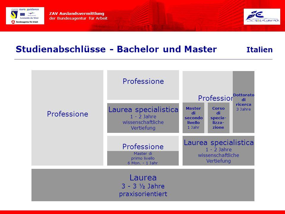 Studienabschlüsse - Bachelor und Master