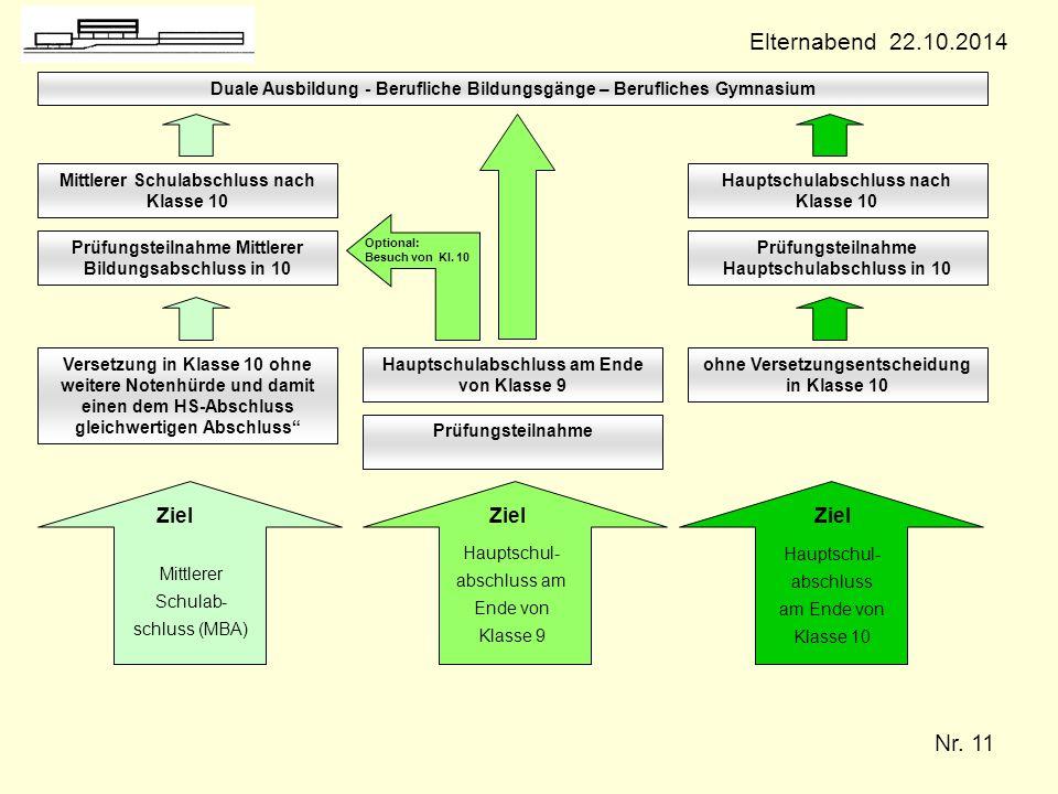 Elternabend 22.10.2014 Mittlerer Schulab-schluss (MBA) Ziel Ziel Ziel