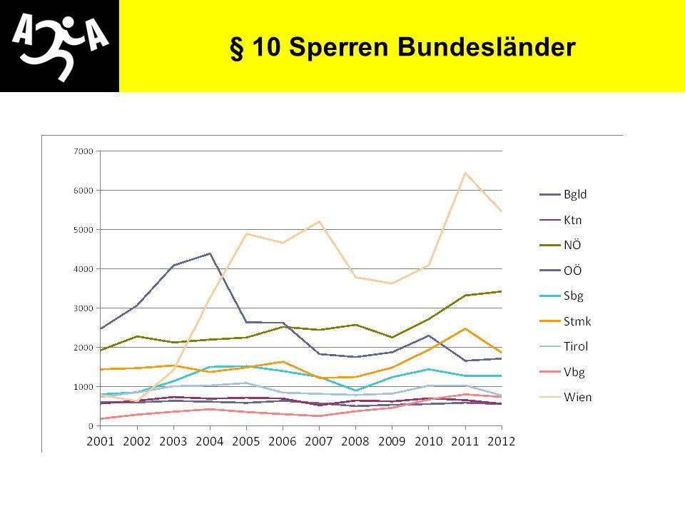 § 10 Sperren Bundesländer