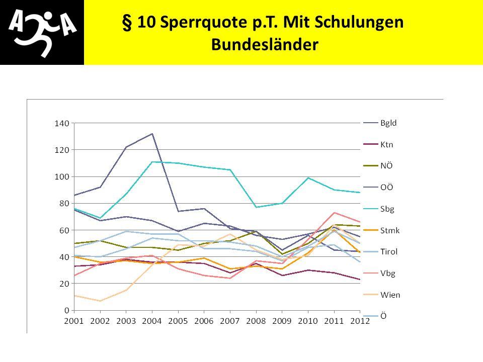 § 10 Sperrquote p.T. Mit Schulungen Bundesländer