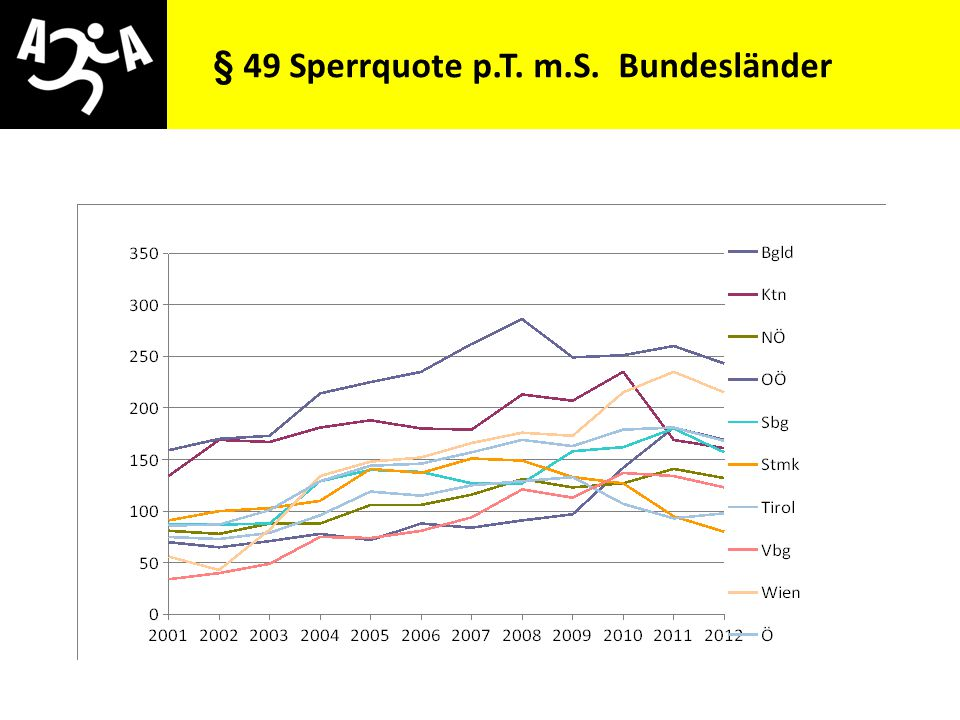 § 49 Sperrquote p.T. m.S. Bundesländer