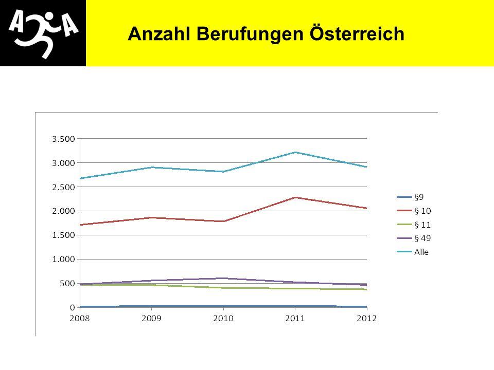 Anzahl Berufungen Österreich