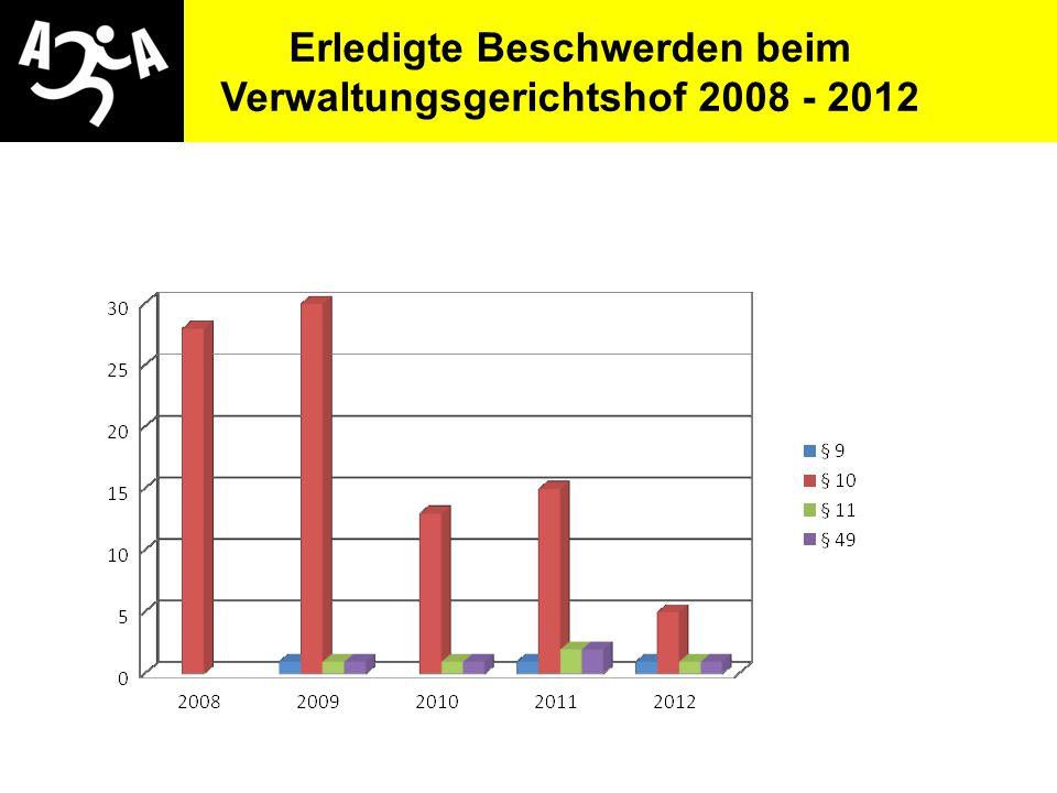 Erledigte Beschwerden beim Verwaltungsgerichtshof 2008 - 2012