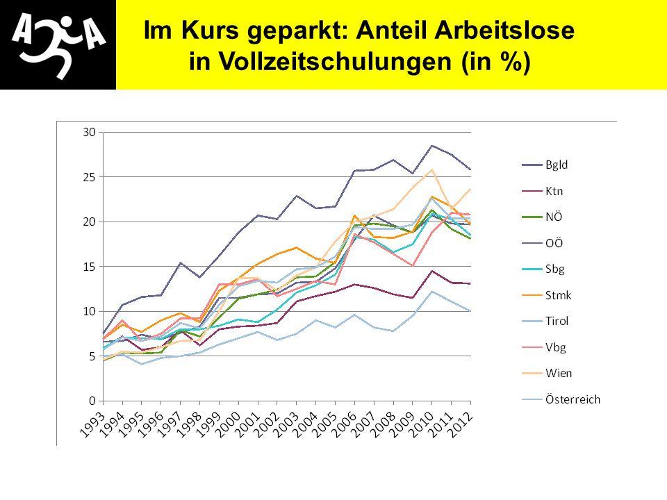 Im Kurs geparkt: Anteil Arbeitslose in Vollzeitschulungen (in %)