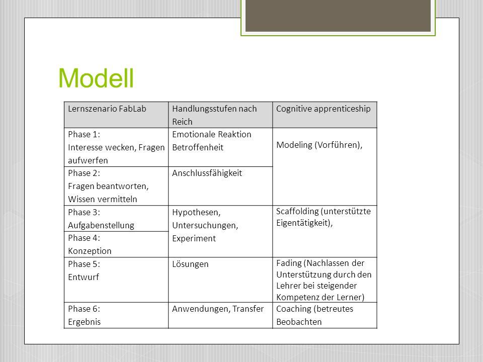 Modell Lernszenario FabLab Handlungsstufen nach Reich
