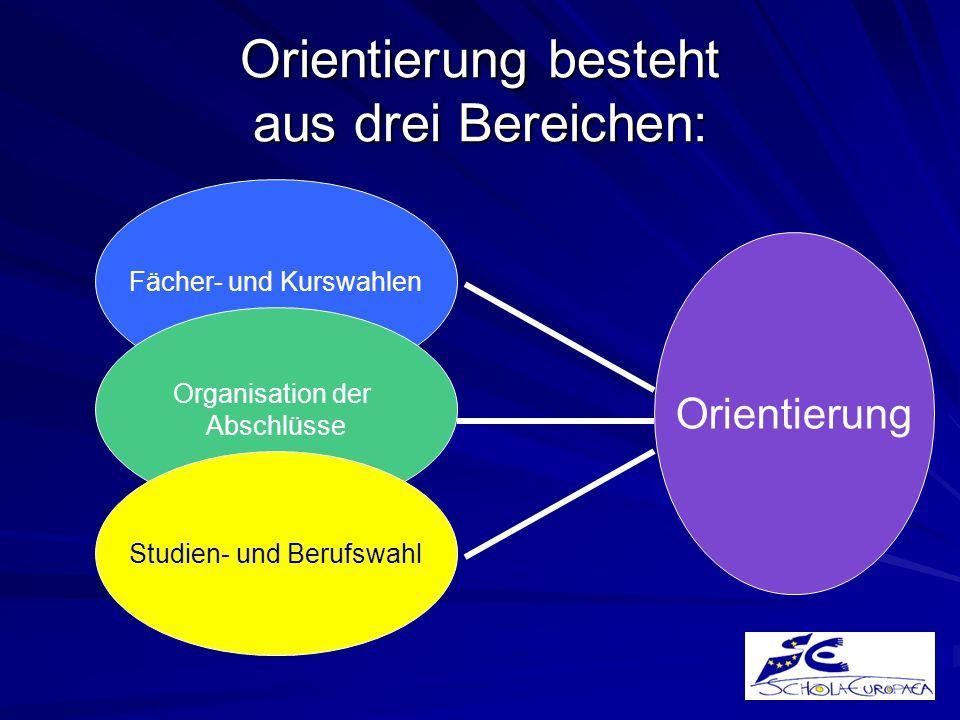 Orientierung besteht aus drei Bereichen: