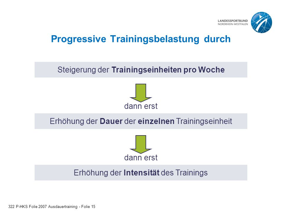Progressive Trainingsbelastung durch