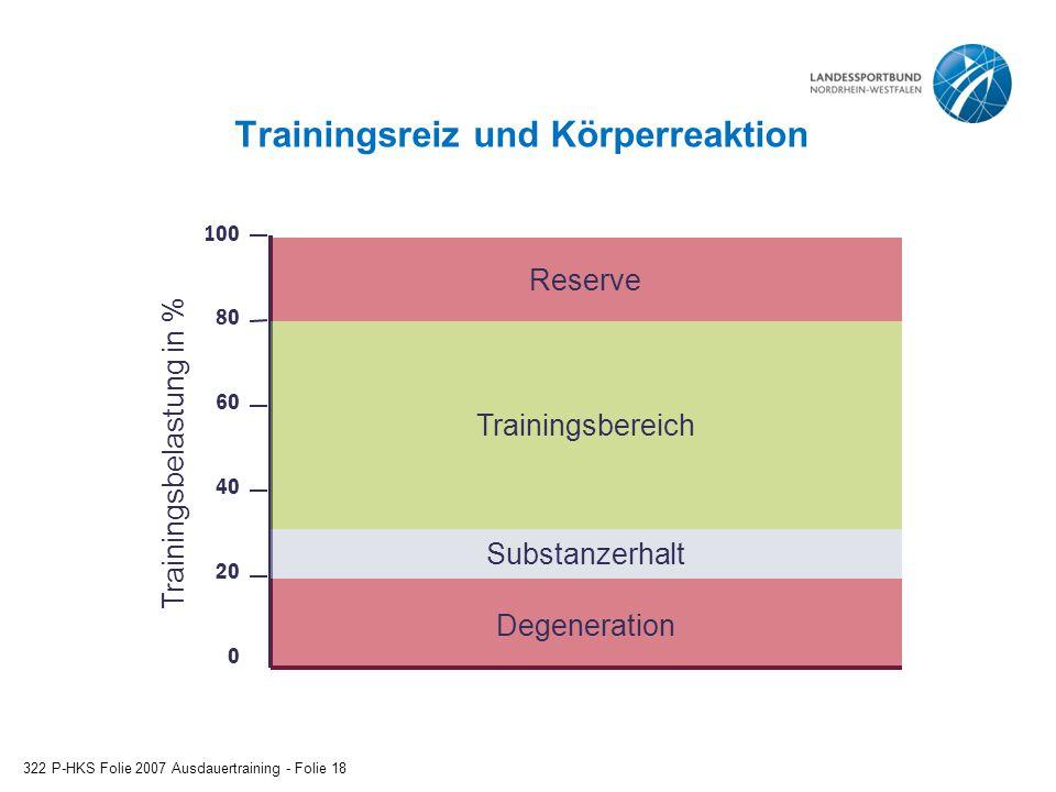 Trainingsreiz und Körperreaktion