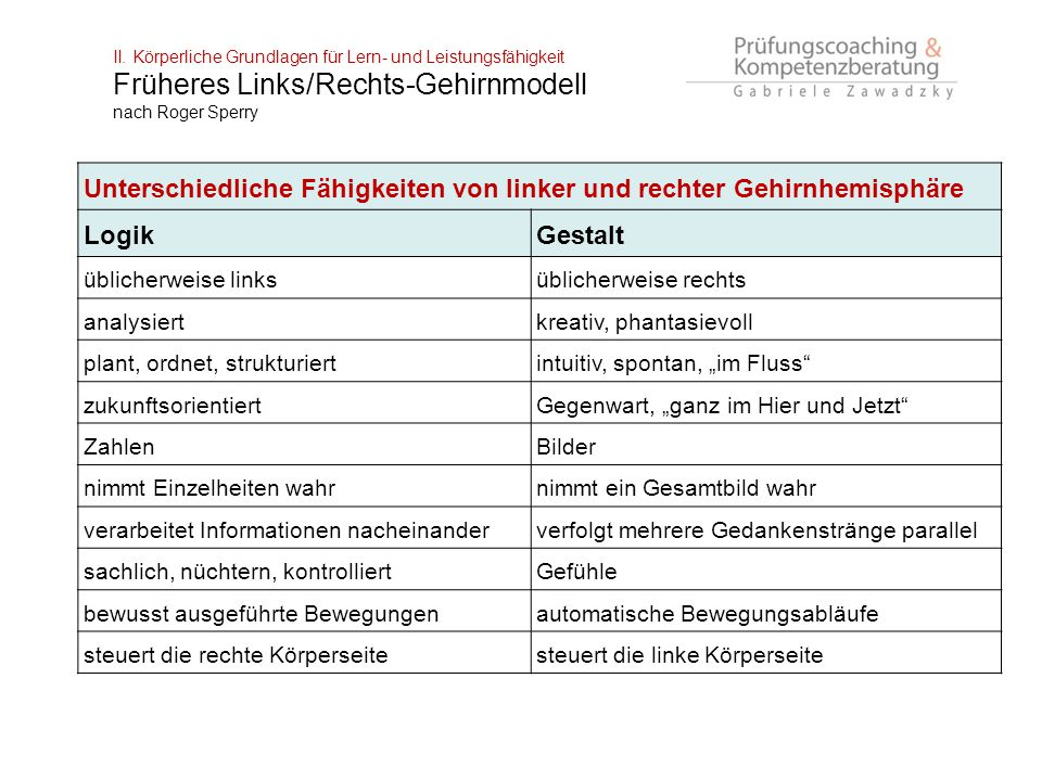 Früheres Links/Rechts-Gehirnmodell nach Roger Sperry
